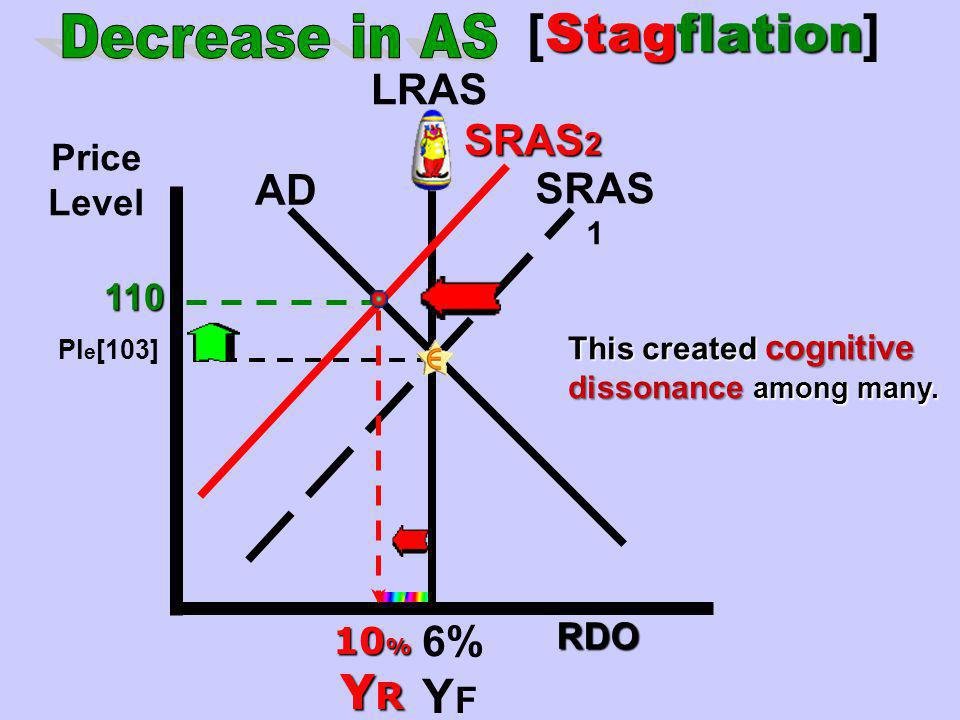 [Stagflation] Decrease in AS YF YR LRAS SRAS2 AD SRAS1 6% Price Level